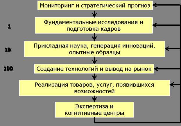 МИРОВАЯ НАУКА И БУДУЩЕЕ РОССИИ Сайт С П Курдюмова Синергетика  Рис 1