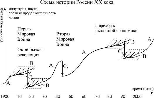 Схема развития России в 20