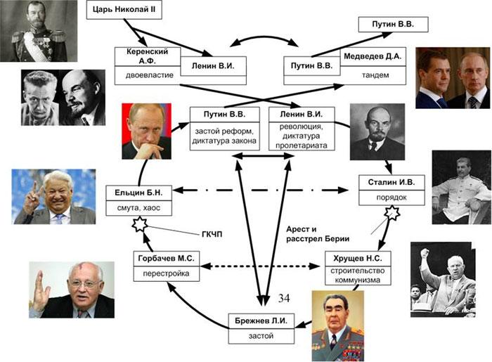 Рис.1 Общая схема политических