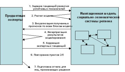 Схема имитационно-экспертного
