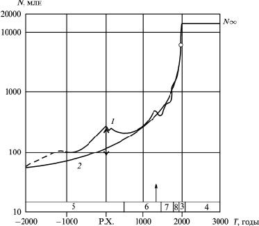 Население мира от 2000 до Р.Х.